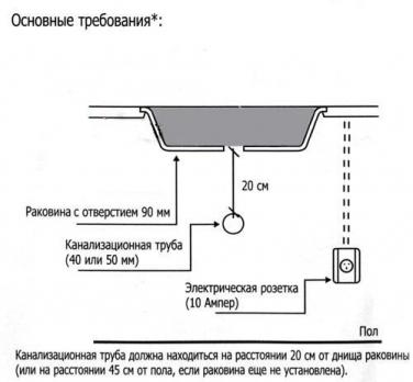Измельчитель InSinkErator ISE 250